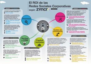 infografia-ROI-redes-sociales